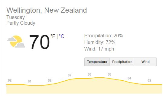Weather in New Zealand
